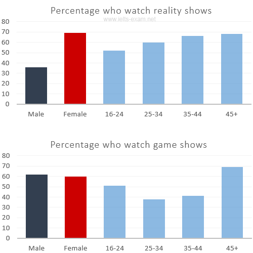 the charts give information about two genres of tv programmes  essay topics the charts give information about two genres of tv programmes watched by men and women and four different age groups in