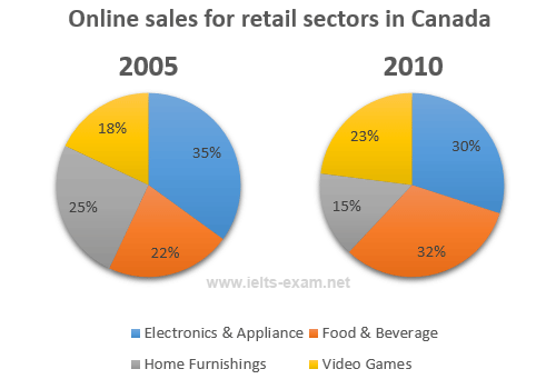 The two pie charts below show the online shopping sales for retail essay topics the two pie charts below show the online shopping sales for retail sectors in canada in 2005 and 2010 ccuart Images