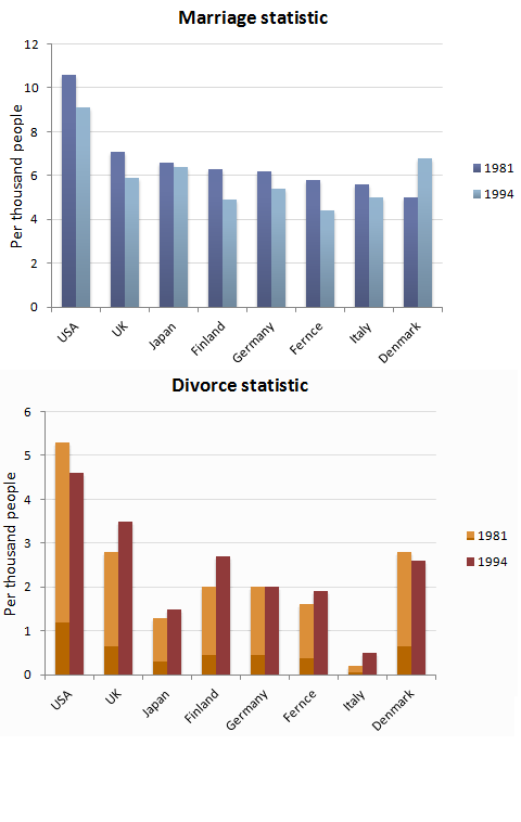 the bar charts below show the marriage and divorce statistics for  essay topics the bar charts below show the marriage and divorce statistics for eight countries in 1981 and 1994