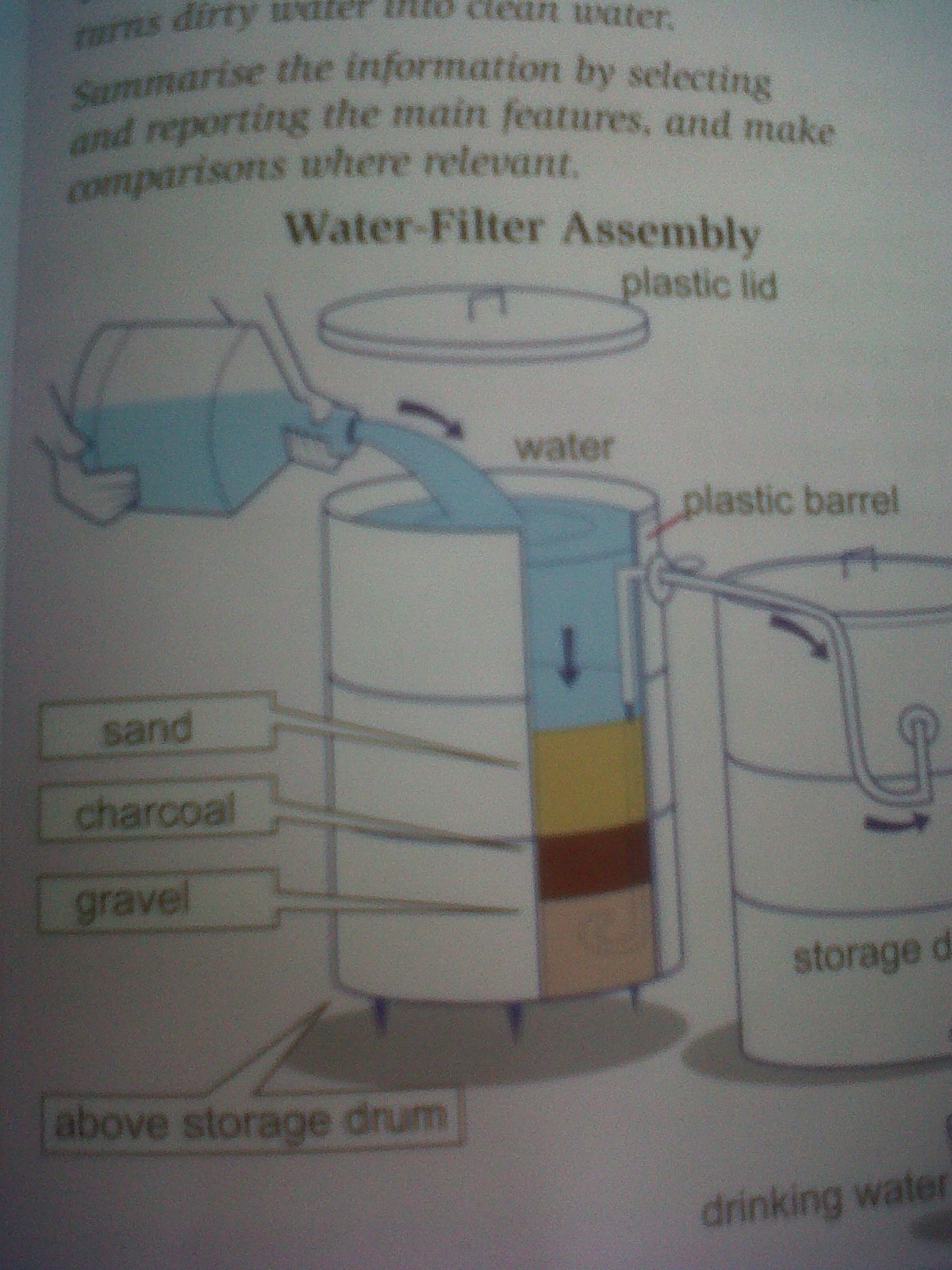 The Diagram Below Shows A Simple System That Turns Dirty Water Into Clean Water