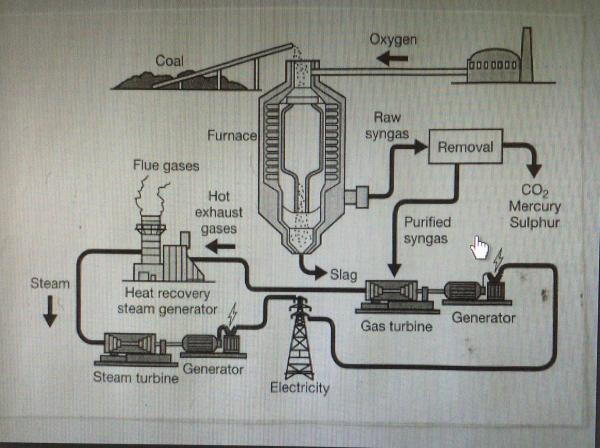The diagram shows how energy is produced from coal