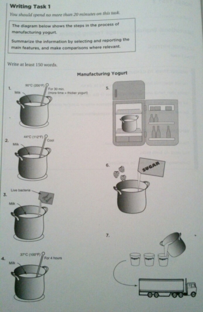 essay topics: the diagram below shows the steps in the process of  manufacturing yogurt