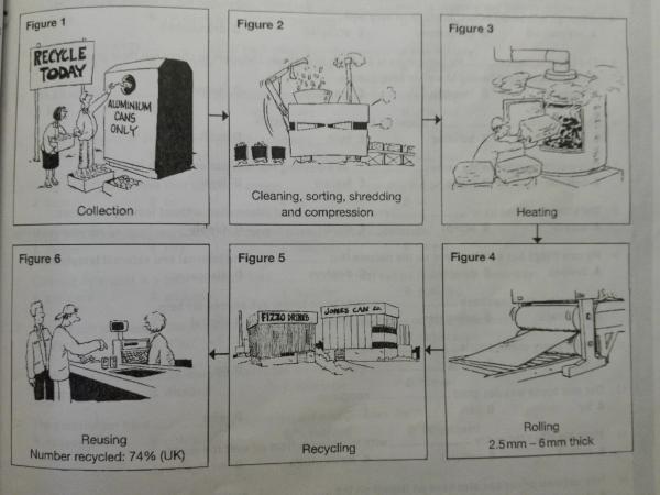 describing a process topics
