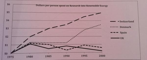 How To Write Science Essay Essay Topics The Graph Below Shows The Spending On Research Into Renewable  Sources Of Energy In Four Countries Between  To  Best Essays In English also How To Start A Science Essay The Graph Below Shows The Spending On Research Into Renewable  Essay On Photosynthesis