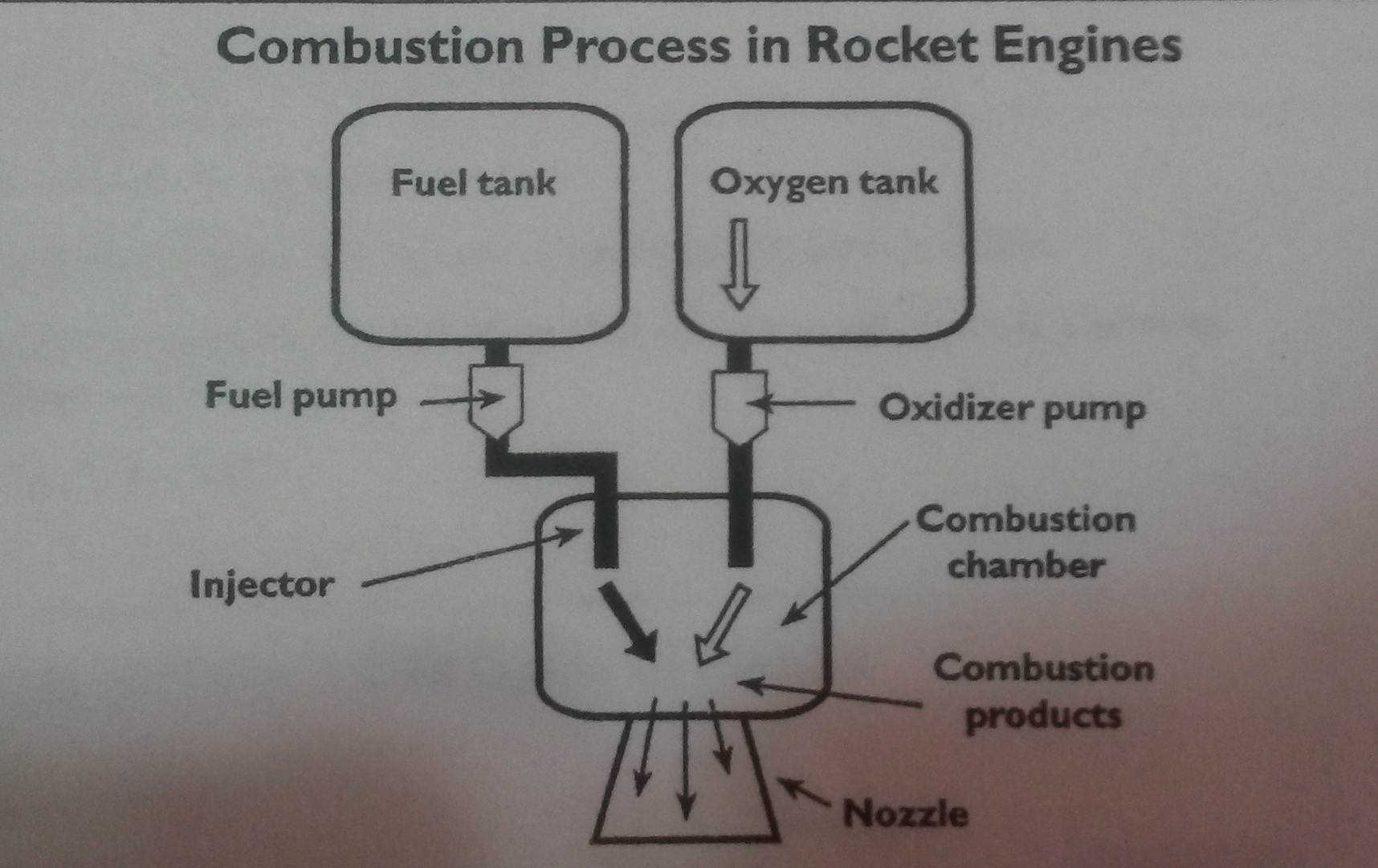 The Diagram Below Shows Structure Of A Basic Rocket Engine Internal Combustion Show How Works Essay Topics