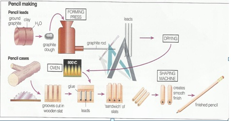 production of materials essay It's wood—and it's quite possibly the most useful and versatile material on the  planet, with many thousands of different uses so what is it that.