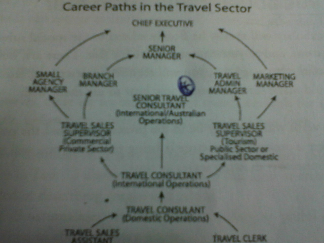 career topics to write about