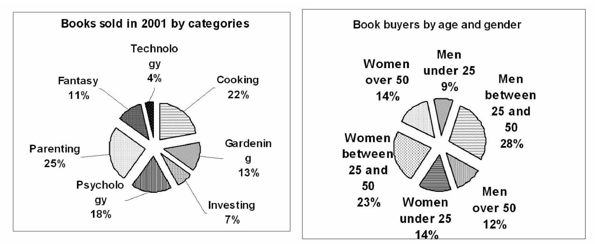 The Chart Graph Describes Books Of Sales Of Famous Book Store In