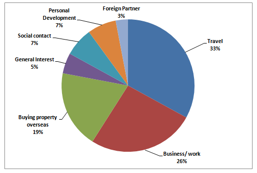The Pie Chart Below Show Responses By Teachers Of Foreign Languages