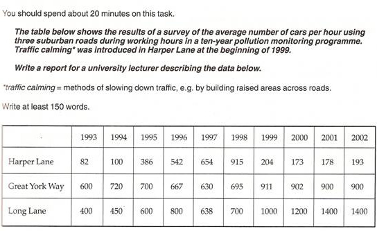 the table below shows the results of a survey of the average  essay topics the table below shows the results of a survey of the average number of cars per hour using three suburban roads during working hours in a ten