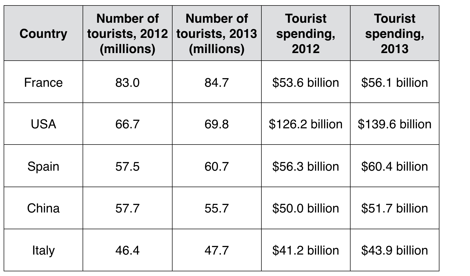 The table shows the tourist numbers and tourist spending in five