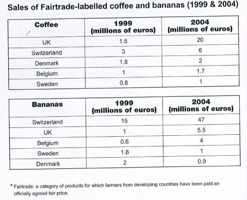essay on fair trade coffee Cornhusker economics october 7, 2015 the effects of fair trade on coffee growers.
