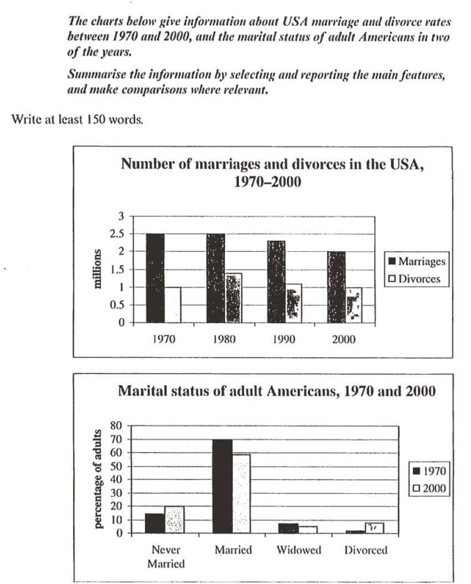 the chart of marriages and divorces rates in us between and  essay topics the chart of marriages and divorces rates in us between 1970 and 2000 and the marital status of adult american in the same period