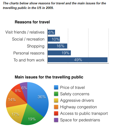the charts below show reasons for travel and the main issues for  essay topics the charts below show reasons for travel and the main issues for the travelling public in the us in 2009