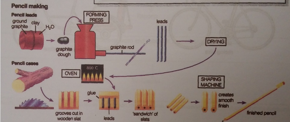 The following diagram shows how pencils are manufactured write a essay topics the following diagram shows how pencils are manufactured write a university lecture ccuart Choice Image