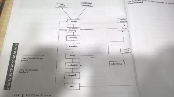 the diagram below show the typical stages of consumer goods Detrivore Diagram essay topics the diagram below show the typical stages of consumer goods manufacturing, including the process by which information is fed back to earlier