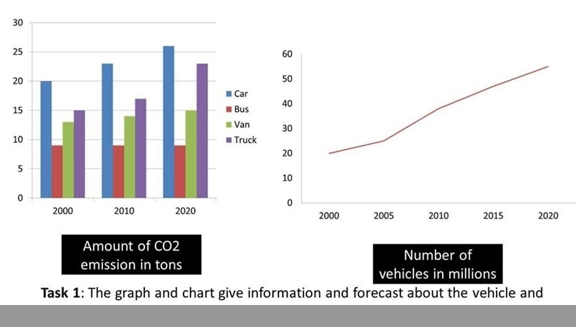 The graph and chart give information and forecast about the vehicle essay topics the graph and chart give information and forecast about the vehicle and co2 emission in england and wales between 2000 and 2020 ccuart Image collections