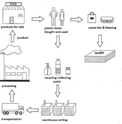 the diagram shows the process of either recycling plastic