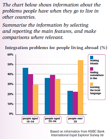 the chart below shows information about the problems people have essay topics the chart below shows information about the problems people have when they go to live in other countries sample answer 2