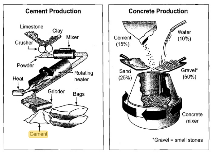 cement_0 the diagrams below show the stages and equipment used in the cement
