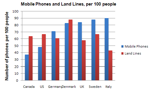 advantages of mobile phones over landlines