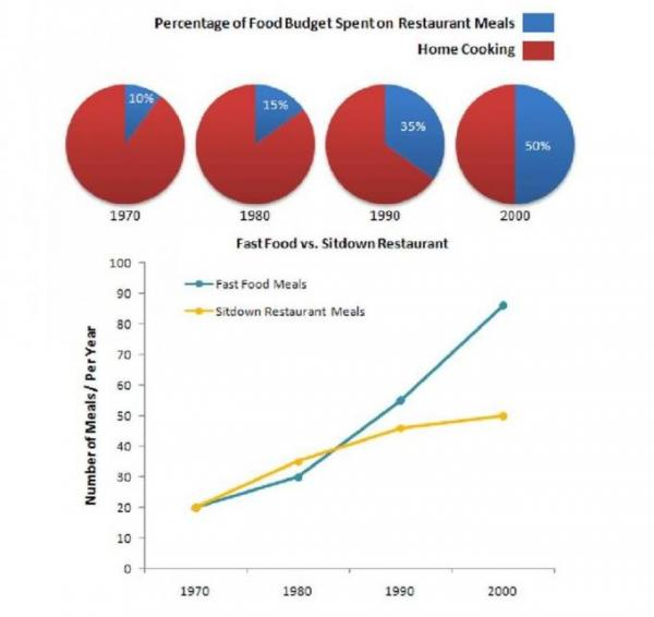 the charts below show how the percentage of their food budget the