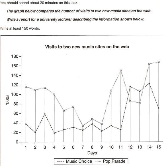 Academic Writing Sample Task 1 #1