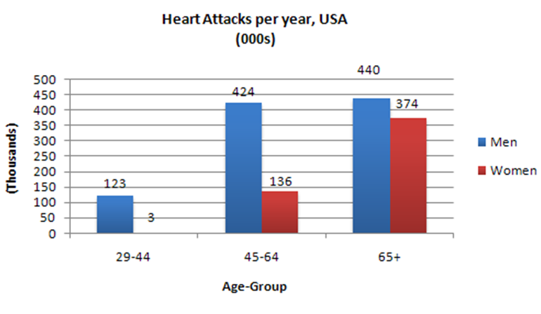 the chart below shows information about heart attacks by age and essay topics the chart below shows information about heart attacks by age and gender in usa summarize the information by selecting and reporting the main
