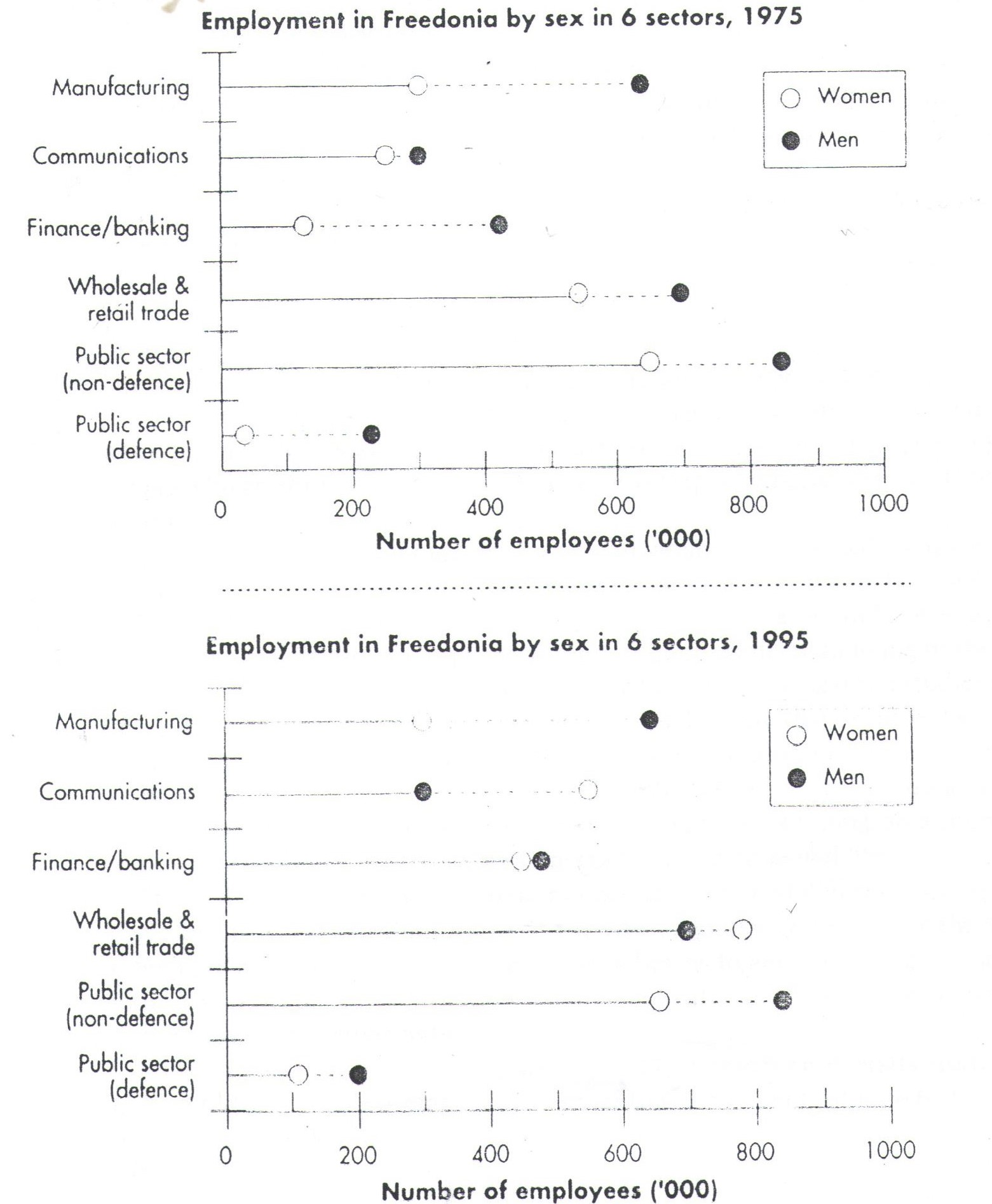 the graphs below show the numbers of male and female workers in  essay topics the graphs below show the numbers of male and female workers in 1975 and 1995 in several employment sectors of the republic of donia