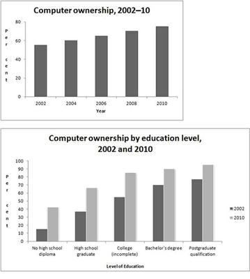 the graphs above give information about computer ownership as a  essay topics the graphs above give information about computer ownership as a percentage of the population between 2002 and 2010 and by level of education