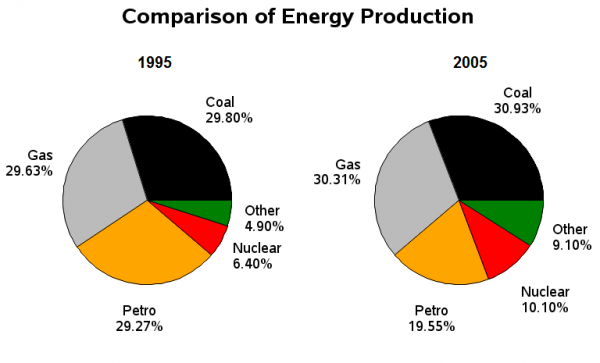 Essay topics: The pie charts below show the comparison of different kinds  of energy production of France in two years.