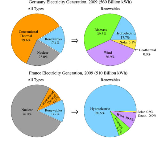 The pie charts show the electricity generated in Germany and France ...