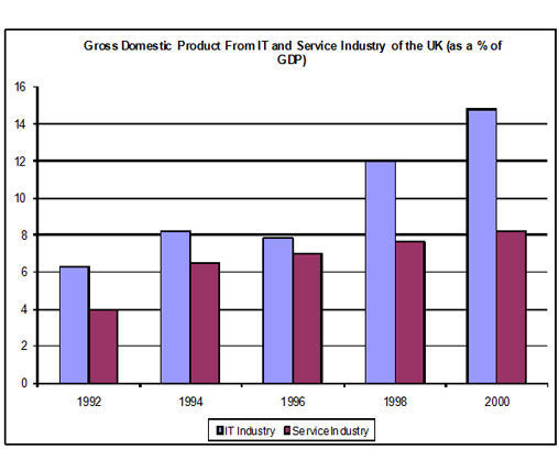 The Bar Chart Shows Components Of Gdp In The Uk From 1992 To 2000