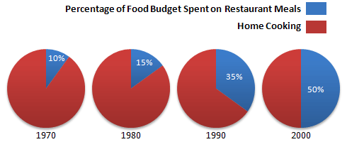 the charts below show the percentage of food budget the average  the graph shows the number of meals eaten in fast food restaurants and sit down restaurants
