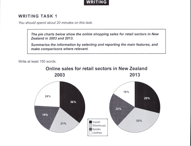 the pie chart below show the online s for retail sectors in  essay topics the pie chart below show the online s for retail sectors in in 2003 and 2013 summarise the information by selecting and
