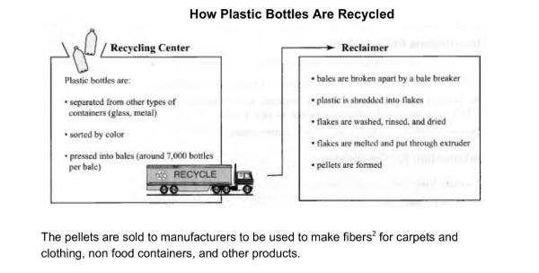the diagram below explains the process of recycling plastic  essay topics the diagram below explains the process of recycling plastic bottles for new uses summarise the information by selecting and reporting the