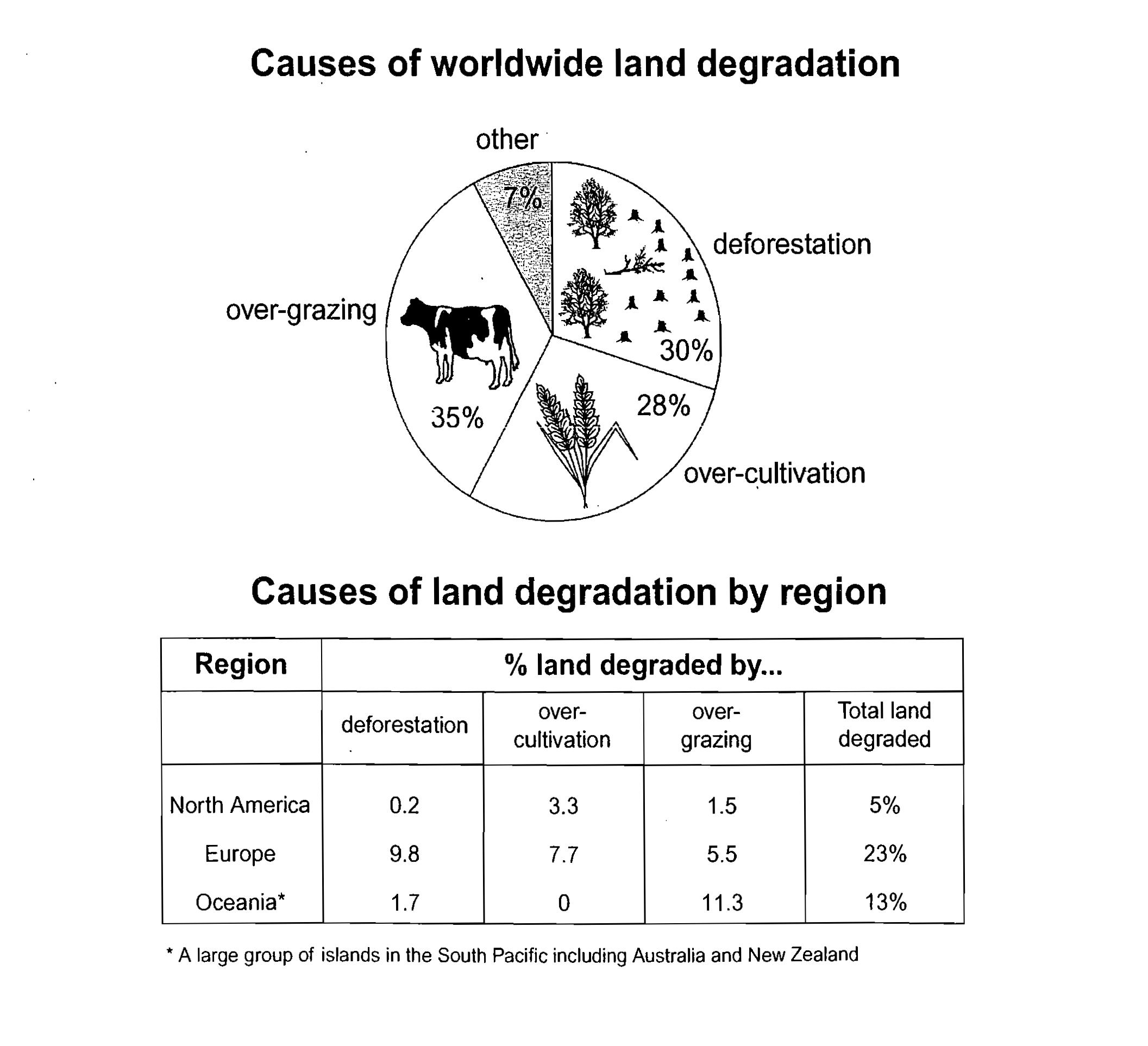 The Pie Chart Below Shows The Main Reasons Why Agricultural Land  Essay Topics The Pie Chart Below Shows The Main Reasons Why Agricultural  Land Becomes Less Productive The Table Shows How These Causes Affected  Three  Healthy Food Essays also Proposal Essay Examples  Cover Letter Writing Services Vancouver