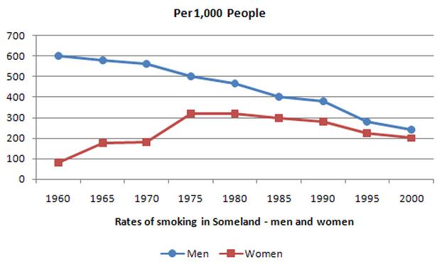 Men and women essay