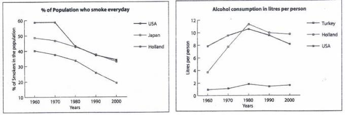 the two graphs below show the percentages of smokers and the  essay topics the two graphs below show the percentages of smokers and the consumption of alcohol in liters in selected countries for the period of