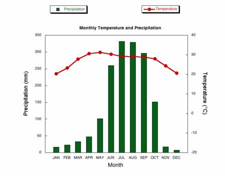 Average Rainfall In New York City Per Year