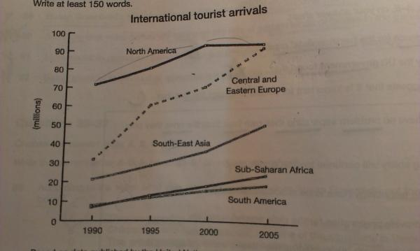 The graph below gives information about international tourist