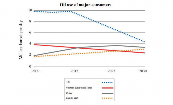 The graph below gives information about total oil use of 4 main