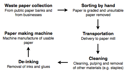 Essay Writing Business Essay Topics The Chart Below Shows The Process Of Waste Paper Recycling International Business Essays also Thesis Statement Generator For Compare And Contrast Essay The Chart Below Shows The Process Of Waste Paper Recycling  High School Reflective Essay
