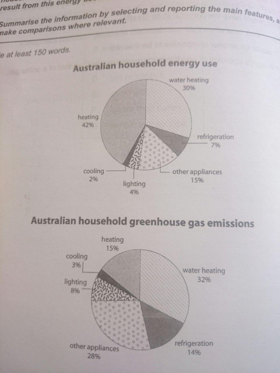 The first chart below shows how energy is used in an average essay topics the first chart below shows how energy is used in an average australian household the second chart shows the greenhouse gas emissions which ccuart Images