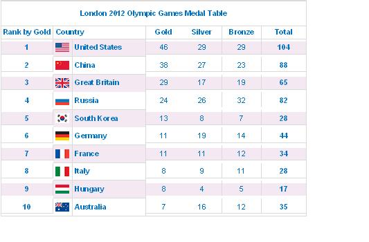 Example Of An Essay Proposal Essay Topics The Table Below Shows The Number Of Medals Won By The Top Ten  Countries In The London  Olympic Games Terrorism Essay In English also Best Essays In English The Table Below Shows The Number Of Medals Won By The Top Ten  Thesis Statement For Persuasive Essay