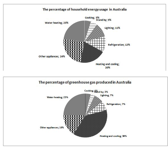 The graphs below show the percentage of household energy used and essay topics the graphs below show the percentage of household energy used and the amount of greenhouse gases produced in australia ccuart Images