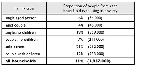 the table below shows the proportion of different categories of  essay topics the table below shows the proportion of different categories of families living in poverty in in 1999