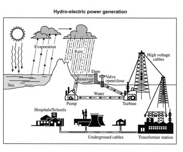 Explain the process below of hydro electric power generation essay topics explain the process below of hydro electric power generation ccuart Images