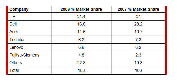 The table below shows the worldwide market share of the notebook ...