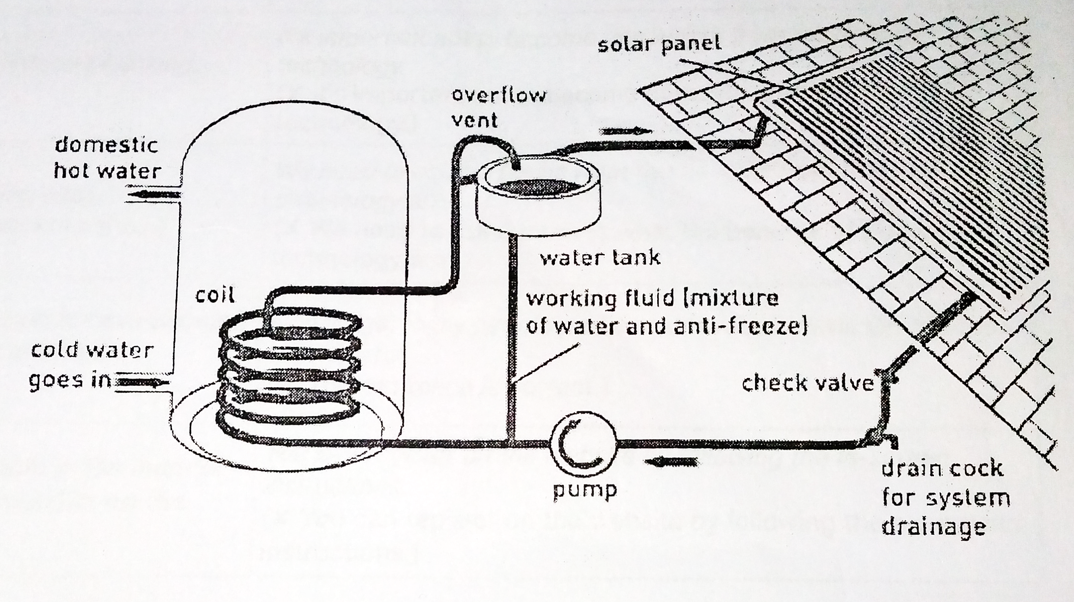 Solar Heating Panel Diagram Manual Guide Wiring Vacuumevacuatedtubediagram The Shows A Water System From Contemporary Home Summarise Building Of